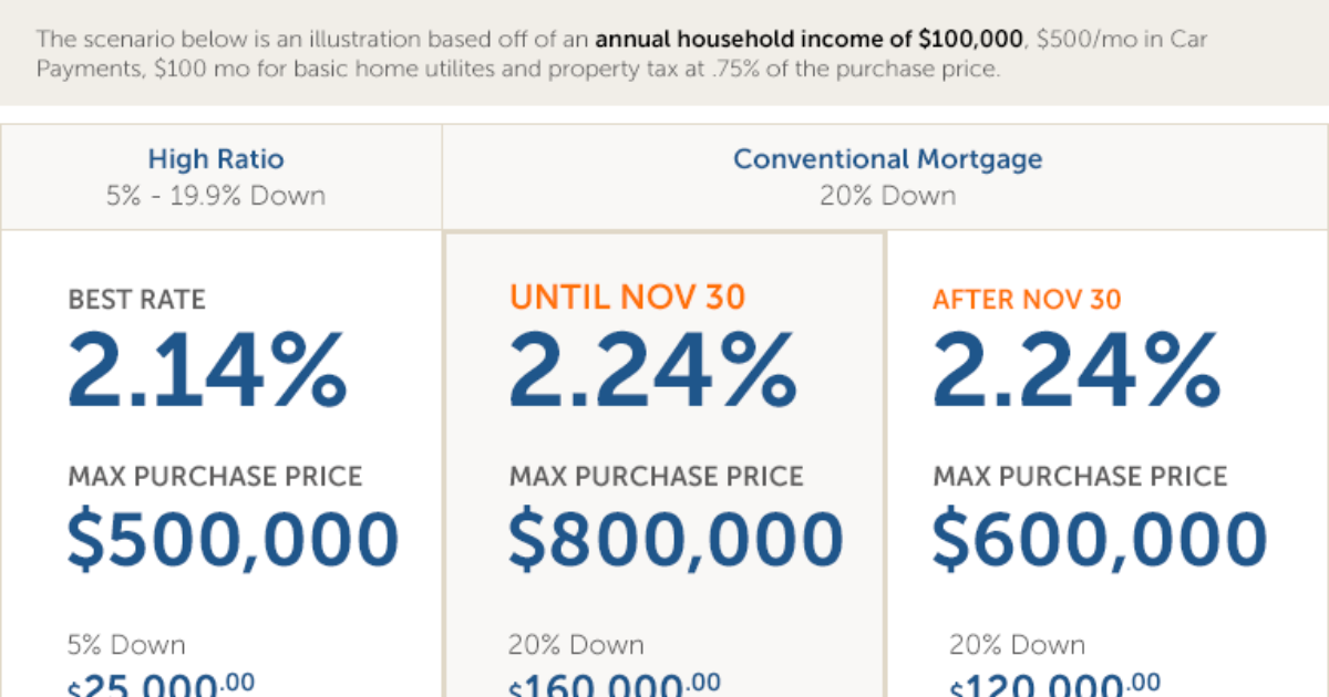 What can you afford with new mortgage Rules?