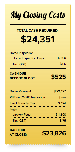 Mortgage Closing Costs for Buyers