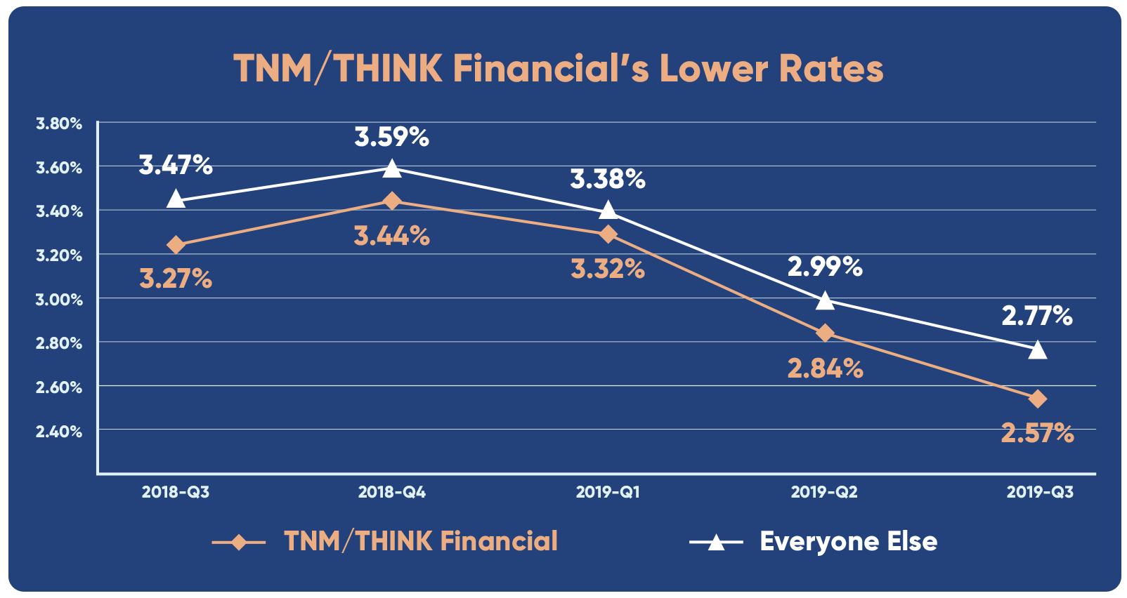 TNM/THINK Financial's Lower Rates